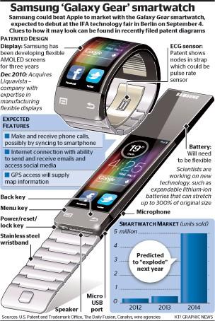 Đồng hồ thông minh của Samsung sẽ trình làng vào tháng 9