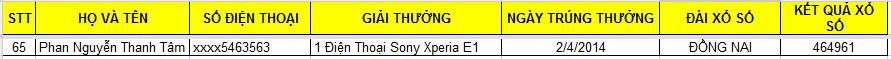 Danh sách trúng thưởng Dự đoán giá - SONY XPERIA E1