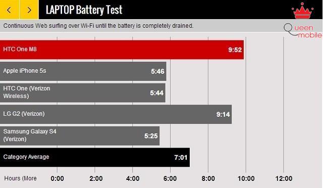 Đánh giá HTC One M8
