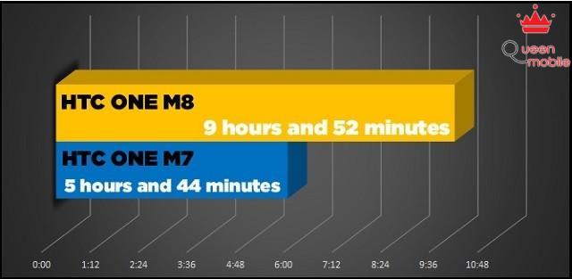 Thời lượng pin của HTC One M8 và M7