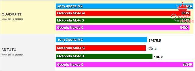Đánh giá chi tiết SonyXperia M2