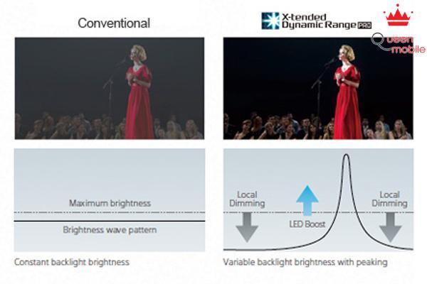 Công nghệ chiếu sáng mang đến trải nghiệm xem tối ưu về độ sống động