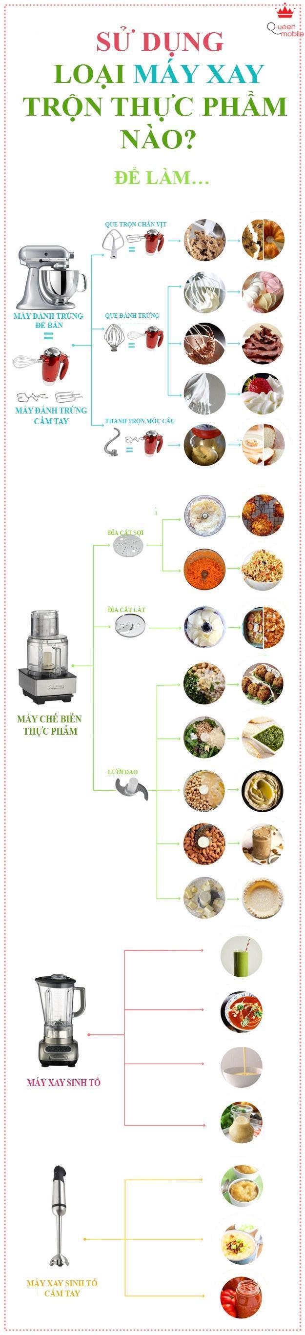 Chọn loại nào trong các máy sau: Chế biến thức phẩm, đánh trứng hay máy xay sinh tố?