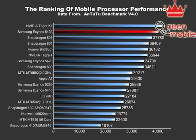 Samsung Galaxy Note 4 lộ điểm Benchmark khủng long