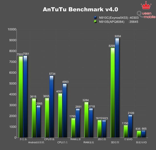 Điểm thành phần trong bài Test của AnTuTu, Exynos cũng nhỉnh hơn
