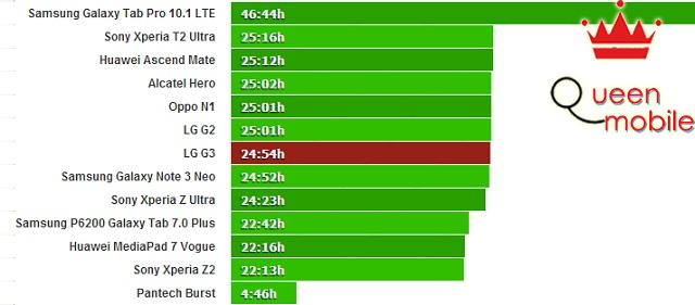 Thời gian đàm thoại của LG G3 lên đến 25 tiếng