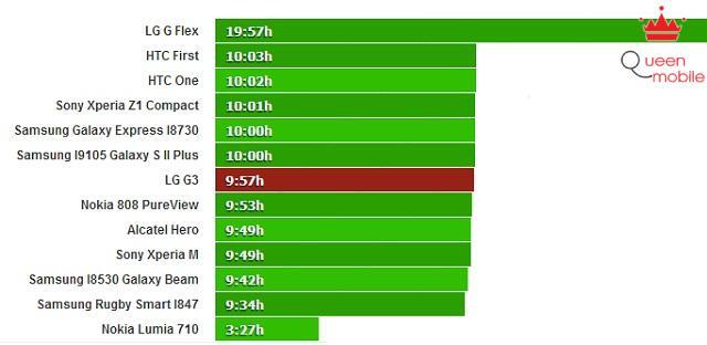 LG G3 cho thời gian xem video liên tục gần 10 giờ