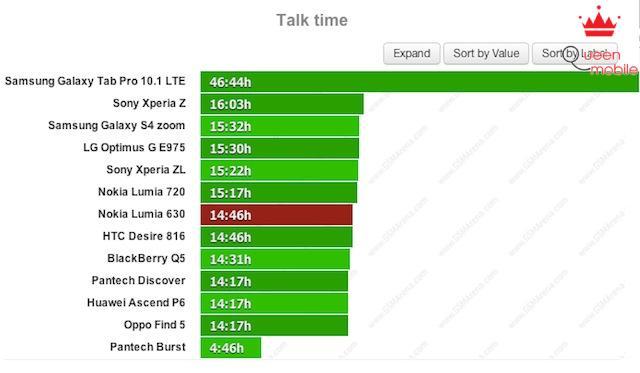 Kiểm tra thời lượng pin của Nokia Lumia 630