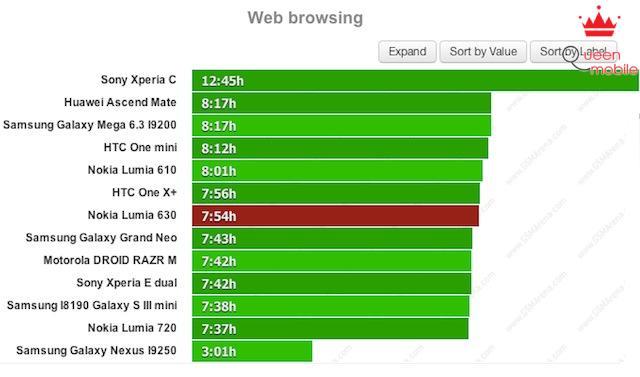 Kiểm tra thời gian duyệt web