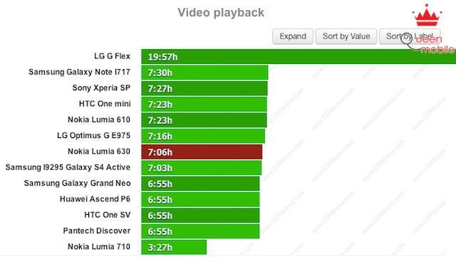 Kiểm tra thời gian trình chiếu video