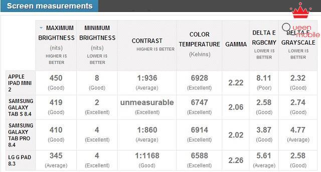 Bảng so sánh độ sáng, độ tương phản, nhiệt độ màu của Tab S 8.4 với iPad Mini 2 và các mtb khác