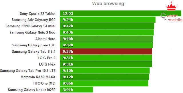 Đánh giá thời lượng pin của Samsung Galaxy Tab S 8.4