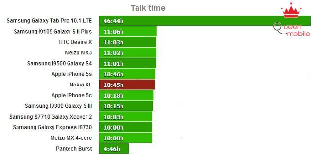 Thời gian đàm thoại gần 11 tiếng trên Nokia XL