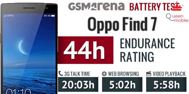 Kết quả bài kiểm tra về thời lượng pin của Oppo Find 7