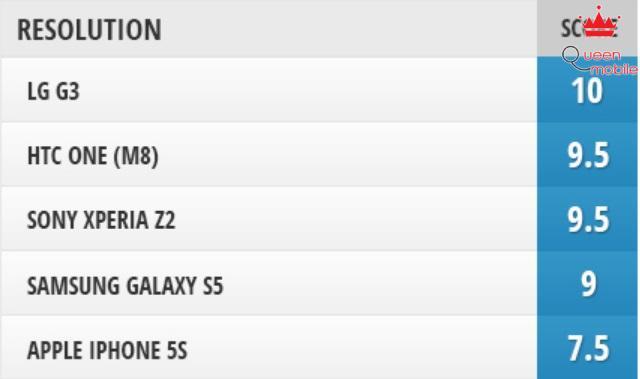 LG G3 xuất sắc còn iPhone 5S thì tỏ ra thua thiệt về mặt độ phân giải