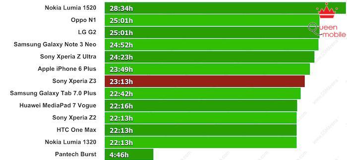 Đánh giá thời lượng pin Sony Xpreia Z3 – Vẫn bền bỉ dù màn hình lớn
