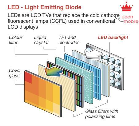 Tivi LED là gì?