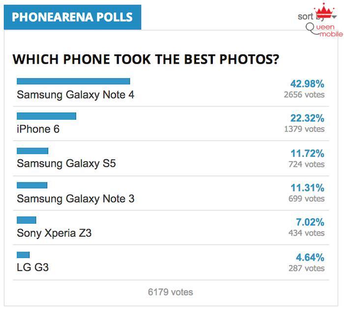 Người dùng thích ảnh chụp của Galaxy Note 4 hơn iPhone 6