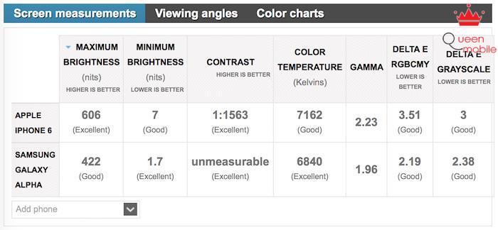 Điểm đánh giá BENCHMARKS của hai màn hình