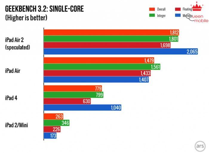 Điểm số cấu hình đơn nhân của iPad Air 2
