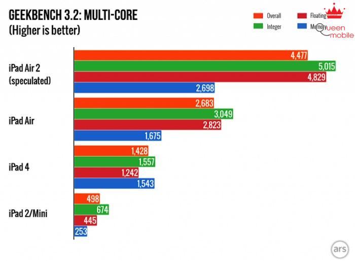Điểm số cấu hình đa nhân của iPad Air 2