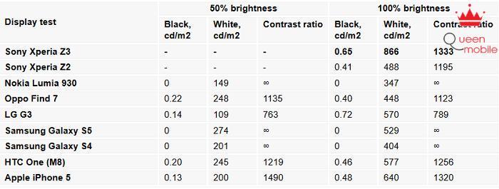 Độ sáng của Z3 được cải thiện đáng kể so với người tiền nhiệm