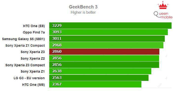 Hiệu năng mạnh mẽ của Z3 được chấm bằng GeekBench 3
