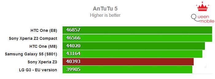 Hiệu năng của Z3 được chấm bằng AnTuTu 5