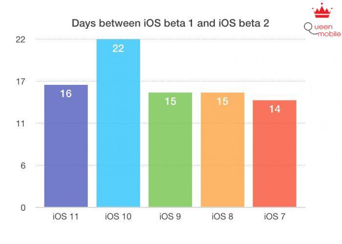 ios-beta-2
